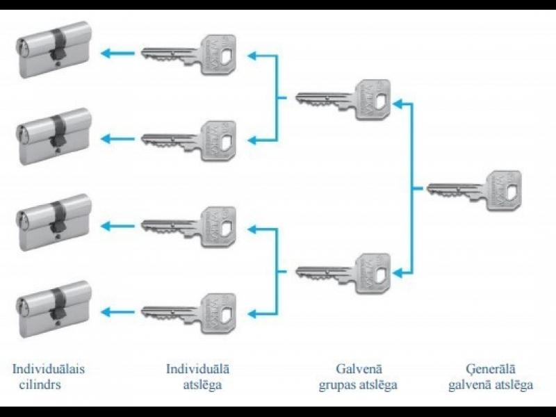 Master key atslēgu sistēma